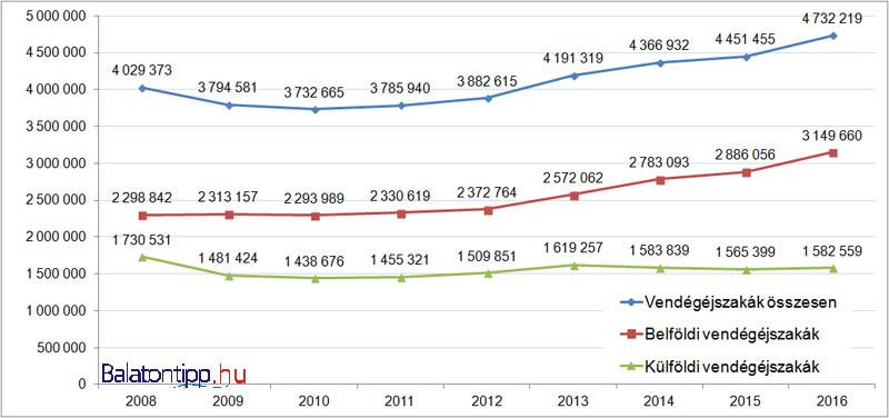 A balatoni vendégéjszakák alakulás 2008-2016 között évente a kereskedelmi szálláshelyeken