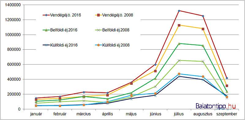 A 2008-as és a 2016-os balatoni forgalom havi bontásban az év első 9 hónapjában a kereskedelmi szálláshelyeken