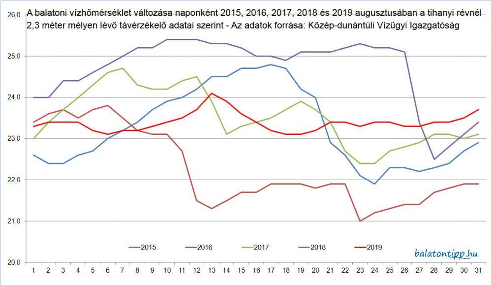 A tihanyi révnél 2,3 méter mélységben elhelyezkedő hőmérő adatai 2015, 2016, 2017, 2018 és 2019 augusztusában