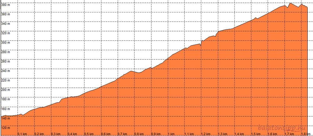 Az 1,8 kilométeres csobánci túrán szinte teljesen egyenletesen oszlik el a 240 méteres emelkedés